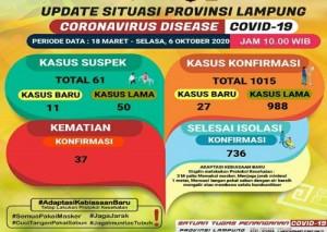 Pasien Covid-19 Di Lampung Tembus Seribu