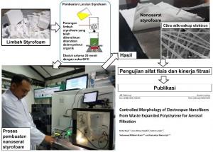 Penelitian Limbah Styrofoam Ranking Tertinggi Jurnal Internasional