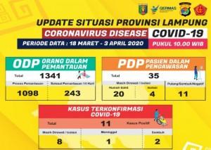 Rilis Data Corona: 11 Positif, 35 PDP Dan 1.341 ODP