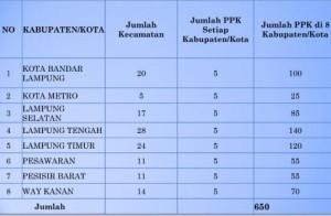 650 PPK Dan 4.416 PPS Se-Lampung Dinonaktifkan Sementara
