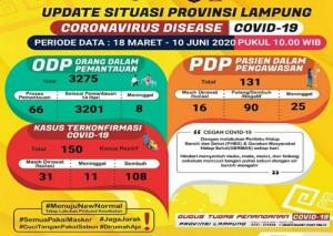 Kasus Covid-19 Di Lampung: 150 Positif, 131 PDP Dan 3.275 ODP