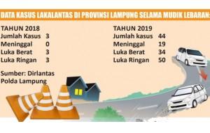 Lebaran 2019, Kasus Lakalantas Di Lampung Meningkat
