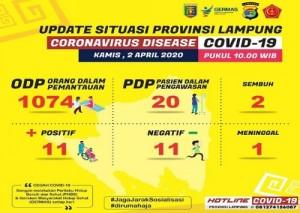 Pasien Positif Corona Di Lampung Bertambah Tiga