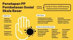 Kendala PSBB Dalam Menangkal Pandemi Covid 19