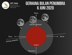 Ada Dua Gerhana Di Juni 2020, Simak Informasinya